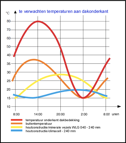 Temperatuursgradient
